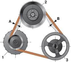 Схема проверки натяжения ремня привода насоса двигателя мод. 2106