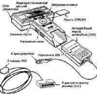 Система бортовой самодиагностики OBD - общая информация Opel Corsa